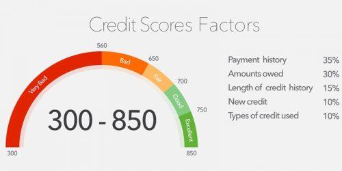 Having a credit line