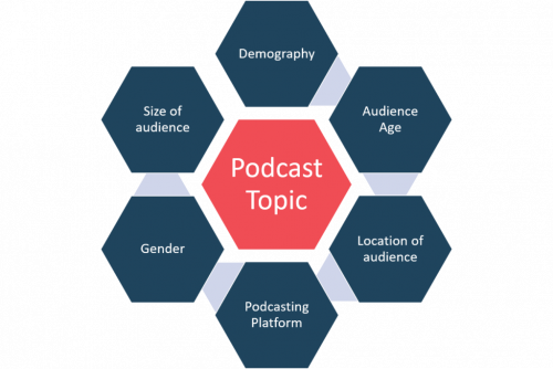 Select Podcast Topic - How To Start A Podcast