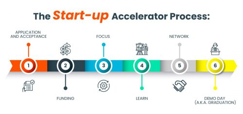 Accelerators -How To Start A Business Without Money