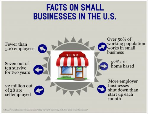 Facts About Small Business